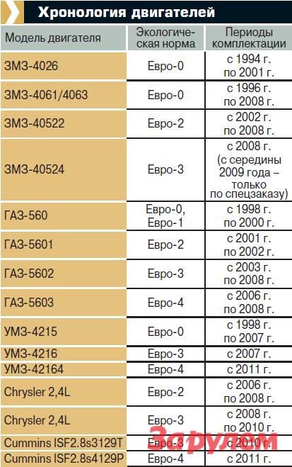 Хронология двигателей