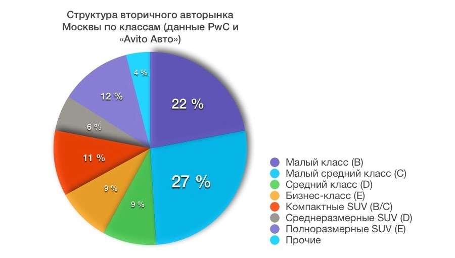 Столица против регионов: какие подержанные машины москвичам ненужны— фото 682277