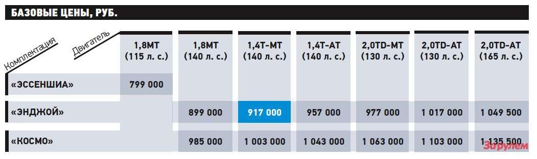 «Опель-Зафира-Турер», отот799000 руб.