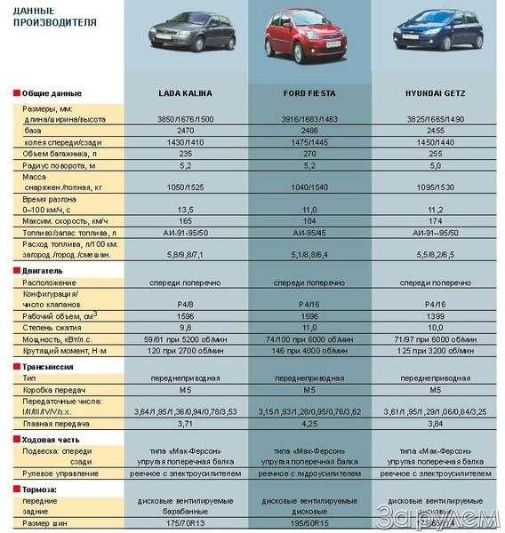 Тест Lada Kalina, Hyundai Getz, Ford Fiesta. Вкомпании спровинциалом.— фото 68889