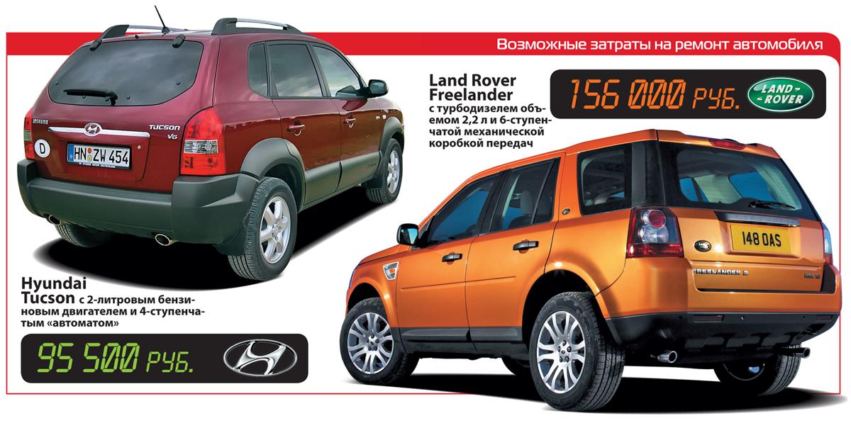 Hyundai Tucson иLand Rover Freelander 2