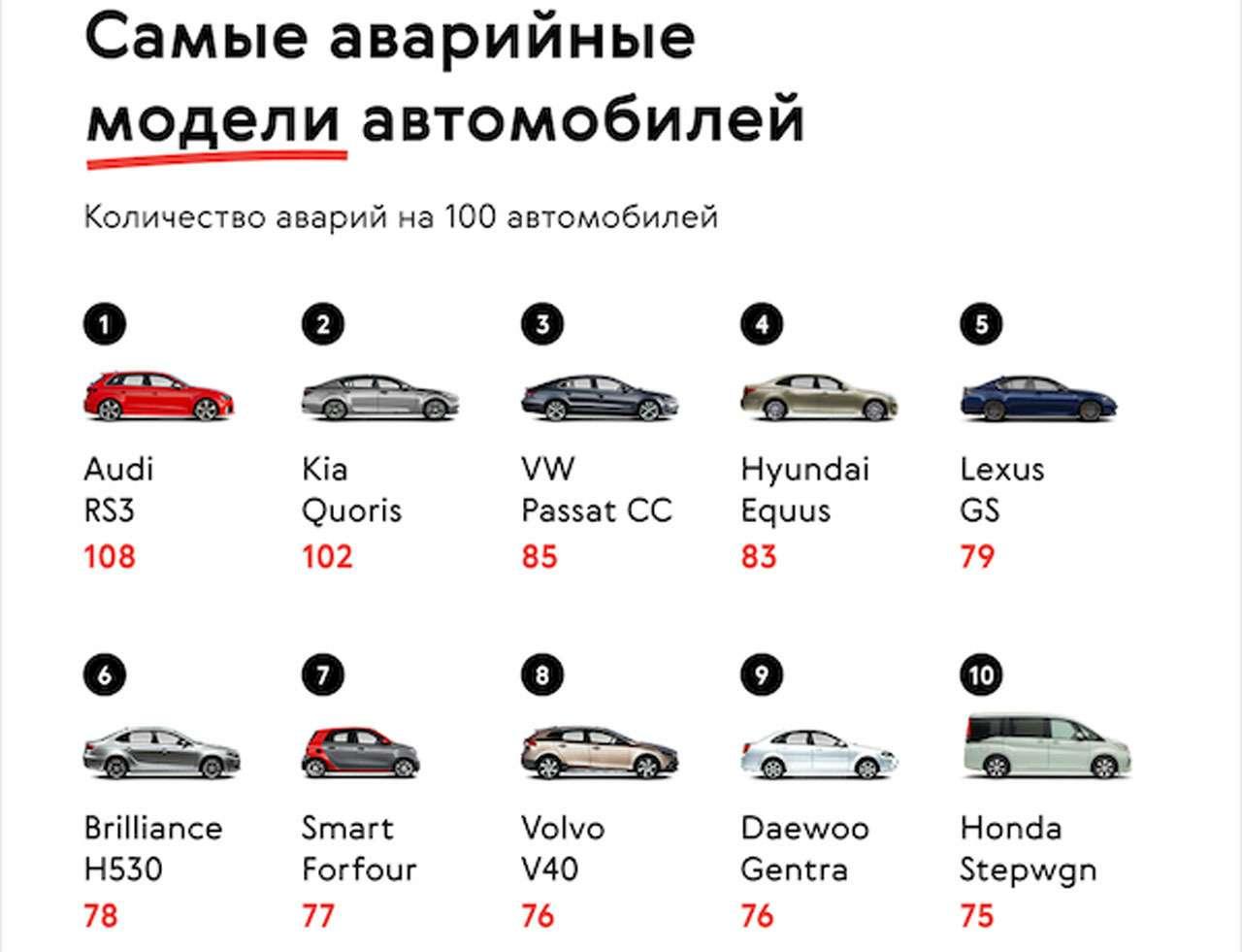 Какие машины попадают вДТП чаще других— фото 1224426