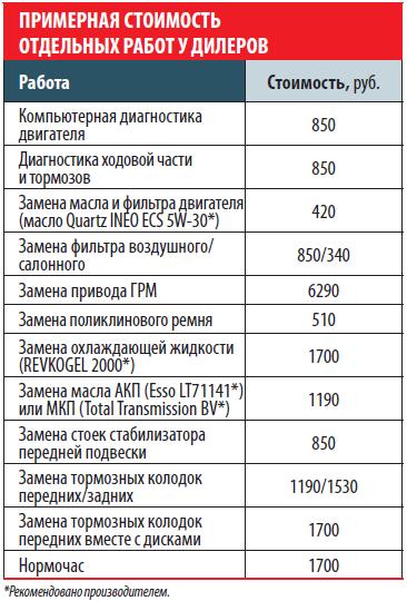 Peugeot 308: Примерная стоимость отдельных работ удилеров