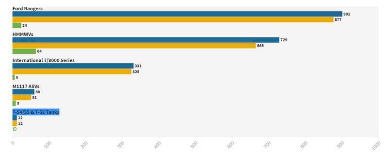 Сколько (икаких) машин оставила Америка афганским террористам