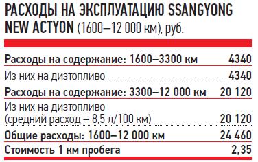 РАСХОДЫ НАЭКСПЛУАТАЦИЮ SSANGYONG NEW ACTYON (1600-12000км), руб.