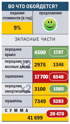 """ОПЕЛЬ-КОРСА"""