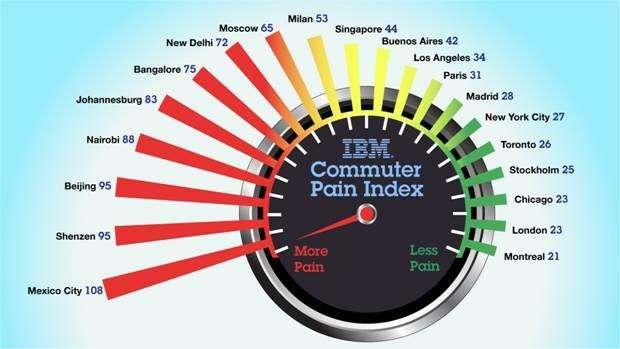 индекс IBM Commuter Pain_no_copyright