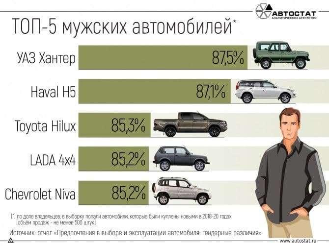Названы самые «мужские» модели (выбор россиян)