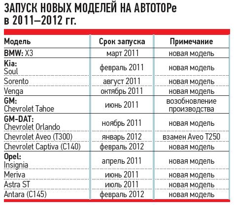 ЗАПУСК НОВЫХ МОДЕЛЕЙ НААВТОТОРе в2011-2012гг.