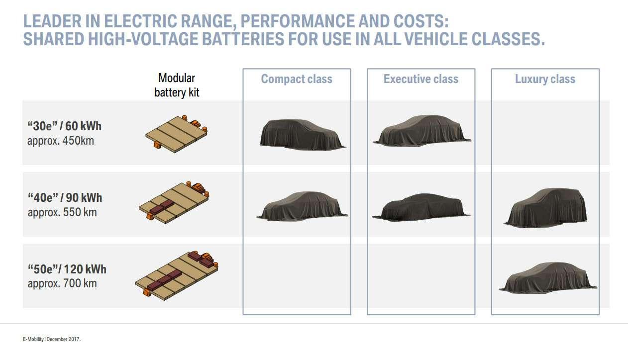 25новых моделей BMW: только на«батарейках»— фото 824130
