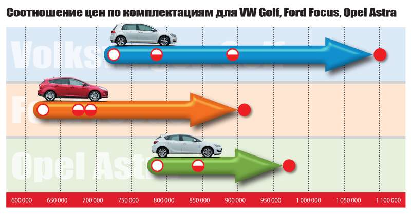 VW Golf, Ford Focus и Opel Astra