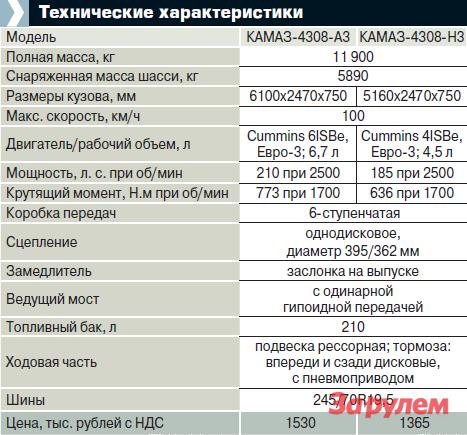 таблица 1