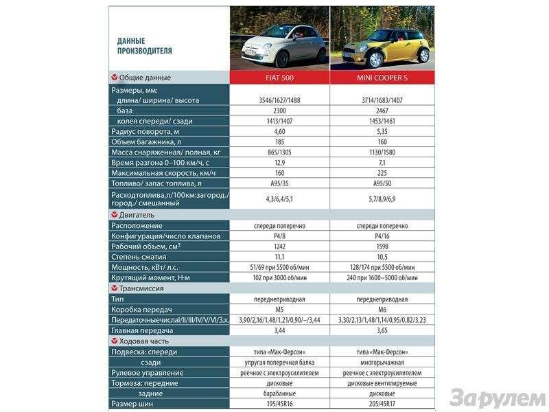 Тест Fiat 500, Mini Cooper S: Детский мир— фото 90571