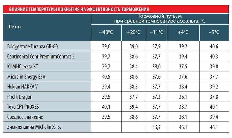 Тесты «Зарулем»: летние шины при 0°С— лучше!