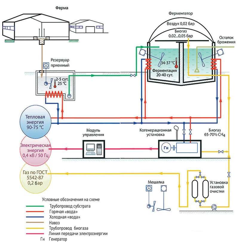 Схема производства биометана