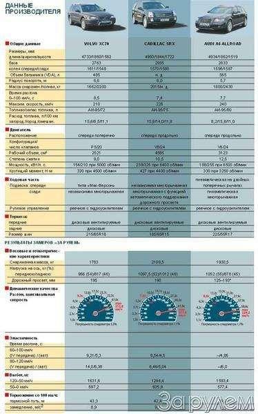 Тест Audi A6Allroad, Cadillac SRX, Volvo XC70. Выше среднего— фото 67343