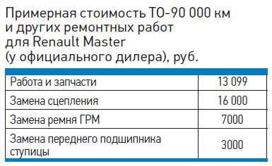 Примерная стоимость ТО-90000км идругих ремонтных работ дляRenault Master (уофициального дилера), руб.