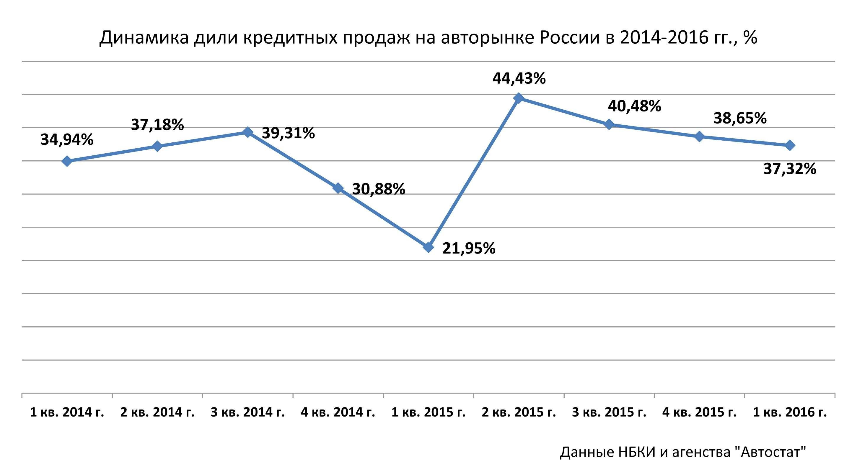 Набанковском крючке: почему россияне «подсели» наавтокредиты?— фото 578472