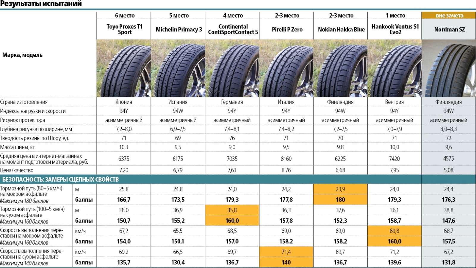 Сравнительный тест высокоскоростных летних шин 225/45R17: заложники скорости— фото 572974