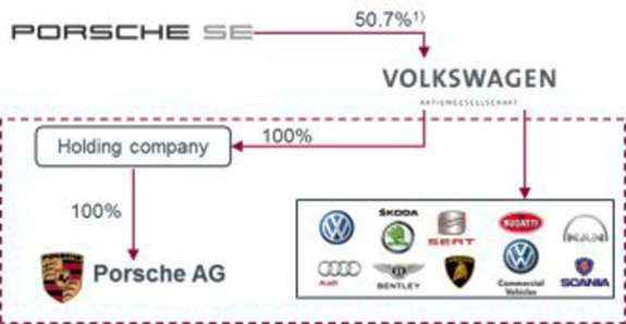 New structure of the VW and Porsche combined companies