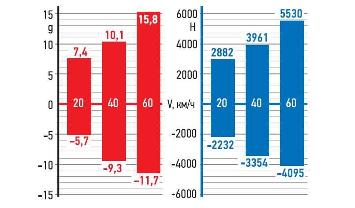 Такизменяются вертикальные ускорения (g) идинамические нагрузки (H) взависимости отскорости.