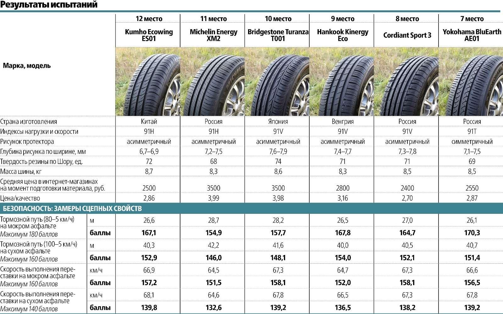 Сравнительный тест летних шин 195/65R15: добрая дюжина— фото 569498