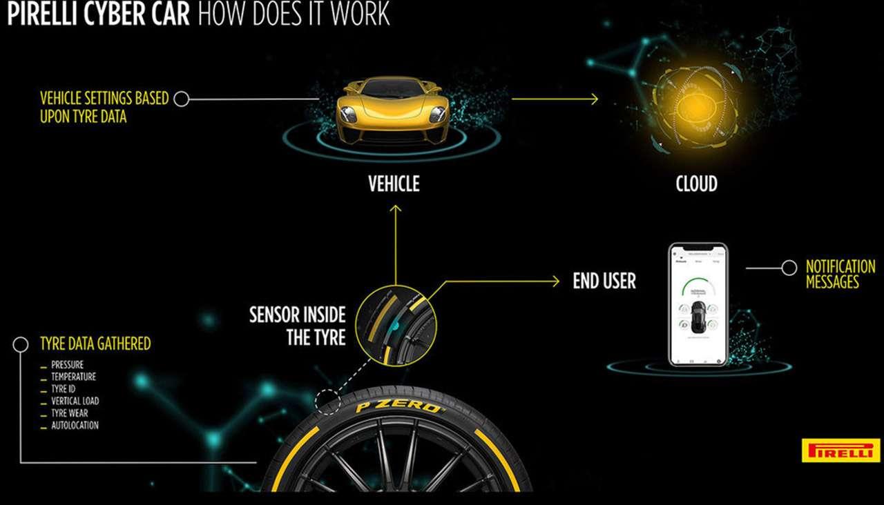 «Умные» шины поговорят савтомобилями ипредупредят обопасности— фото 1012655
