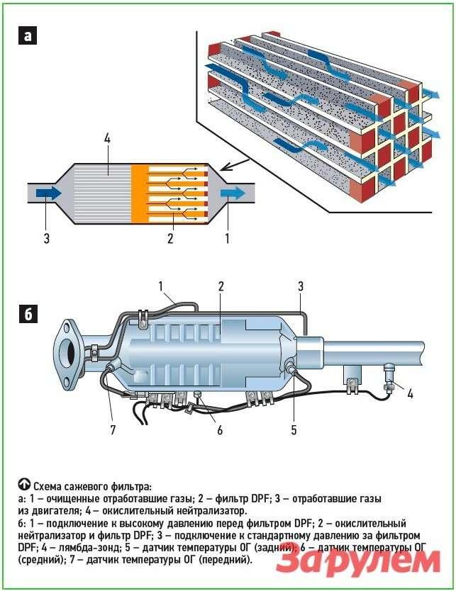 Дизельный двигатель: сажа илажа— фото 258663