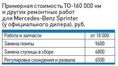 Примерная стоимость ТО-160000км идругих ремонтных работ дляMercedes-Benz Sprinter (уофициального дилера), руб.