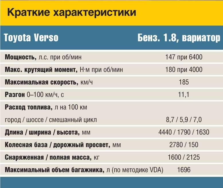 Verso_data