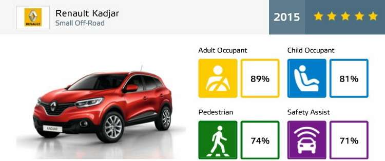 renault-kadjar-ratings