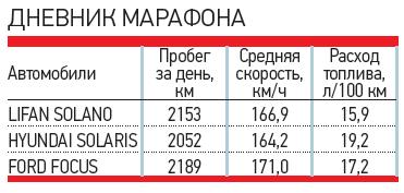 ДНЕВНИК МАРАФОНА