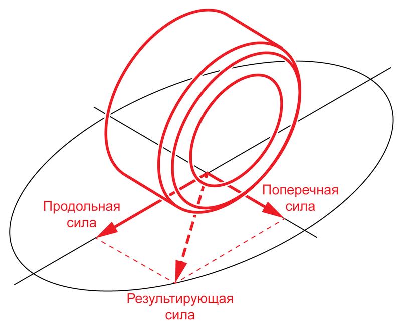 Окружность Камма