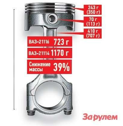 Массы шатуннопоршневых групп длядвигателей ВАЗ-21114(тяжелая ШПГ, данные вскобках) иВАЗ-21116(облегченная ШПГ).