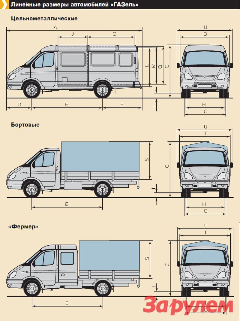 Линейные размеры автомобилей «ГАЗель»