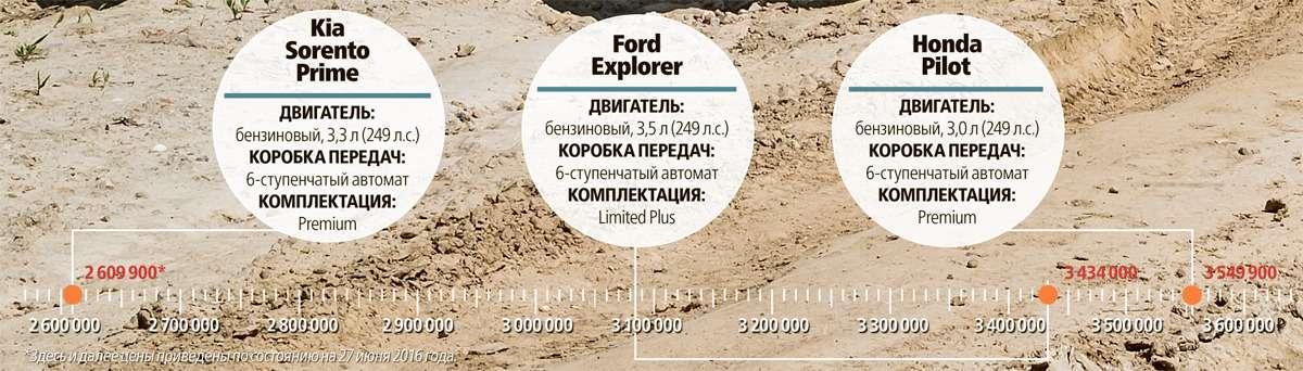 Тест полноразмерных кроссоверов: Honda Pilot, Kia Sorento Prime иFord Explorer— фото 615268