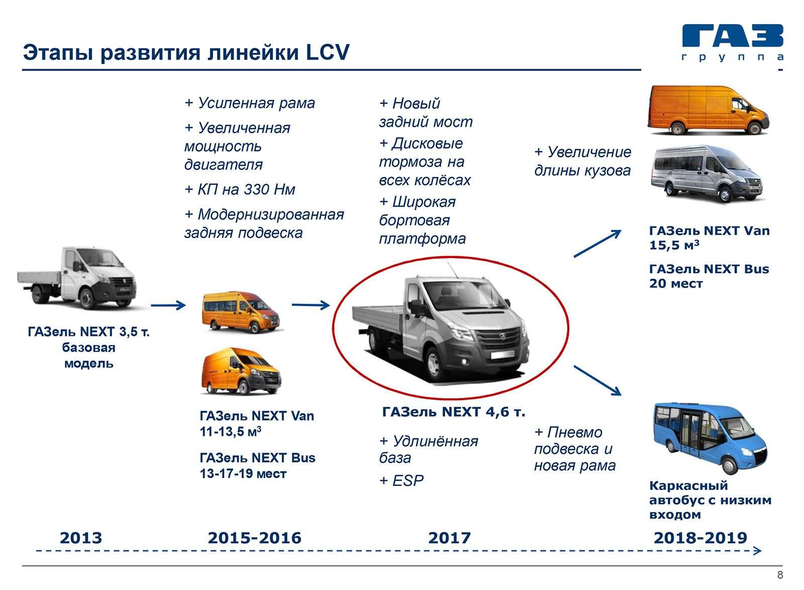 18главных (втом числе ибудущих) моделей ГАЗа— репортаж ЗР— фото 815361