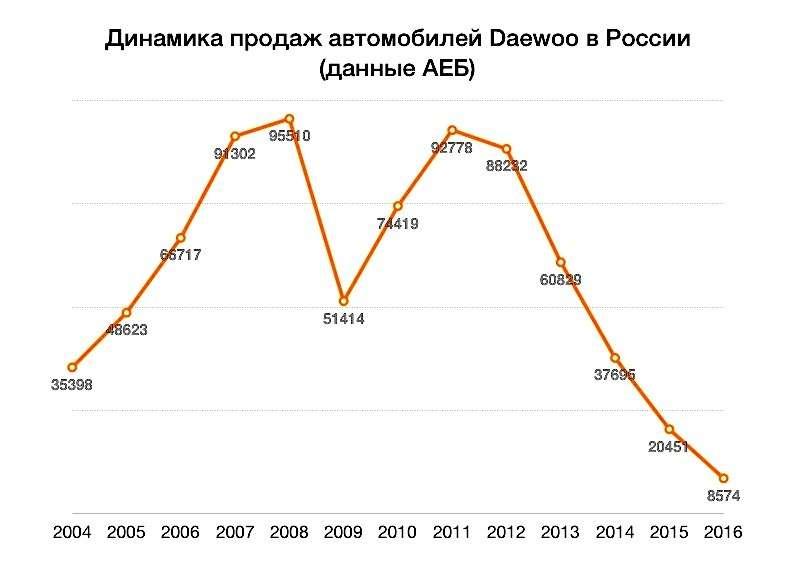 Новый конкурент АВТОВАЗа: снизятся лииз-за Ravon цены вРоссии— фото 809718