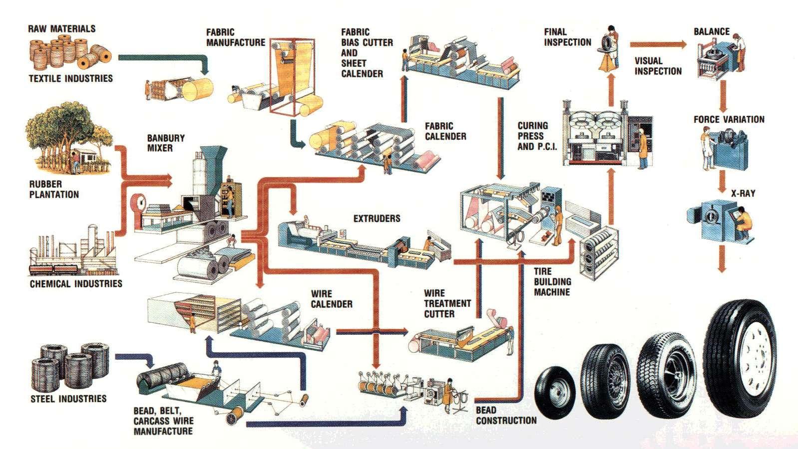 Схема производства шин