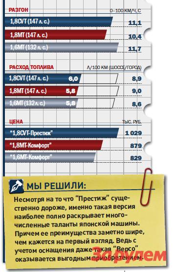 «Тойота-Версо-1,8СVT-Престиж», от 1 029 000 руб., КАР от 8,29 руб./км