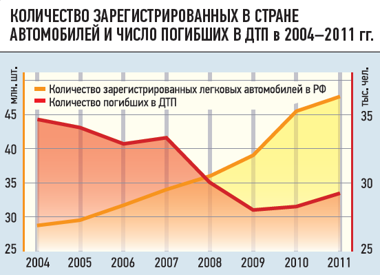 КОЛИЧЕСТВО ЗАРЕГИСТРИРОВАННЫХ ВСТРАНЕ АВТОМОБИЛЕЙ ИЧИСЛО ПОГИБШИХ ВДТП в2004-2011гг.