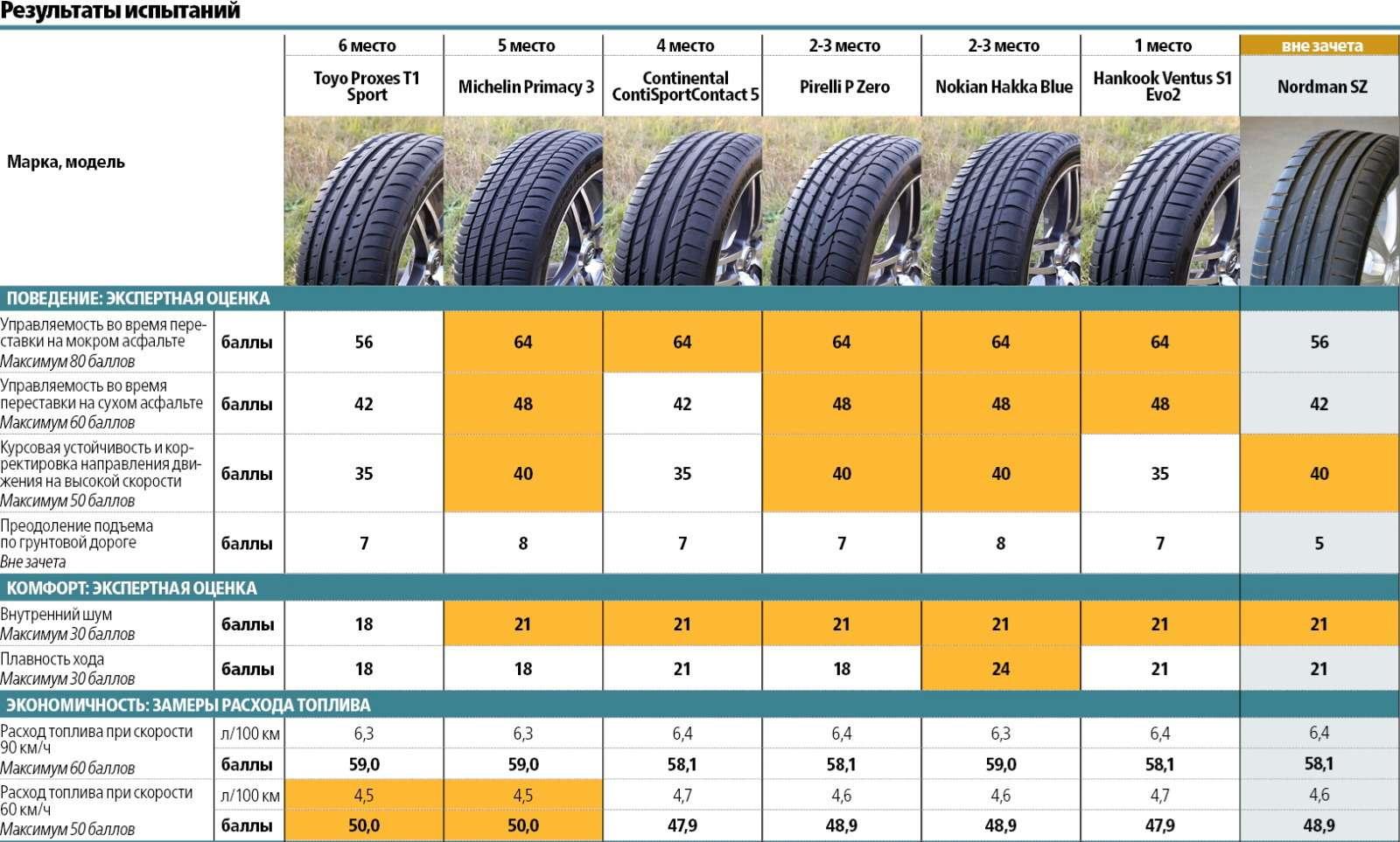 Сравнительный тест высокоскоростных летних шин 225/45R17: заложники скорости— фото 572975