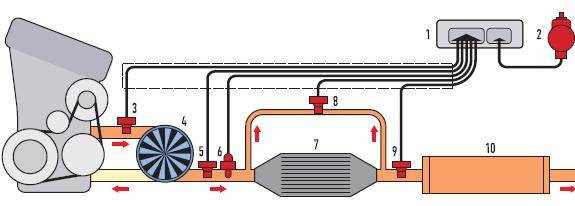 Схема выпускной системы дизельного двигателя
