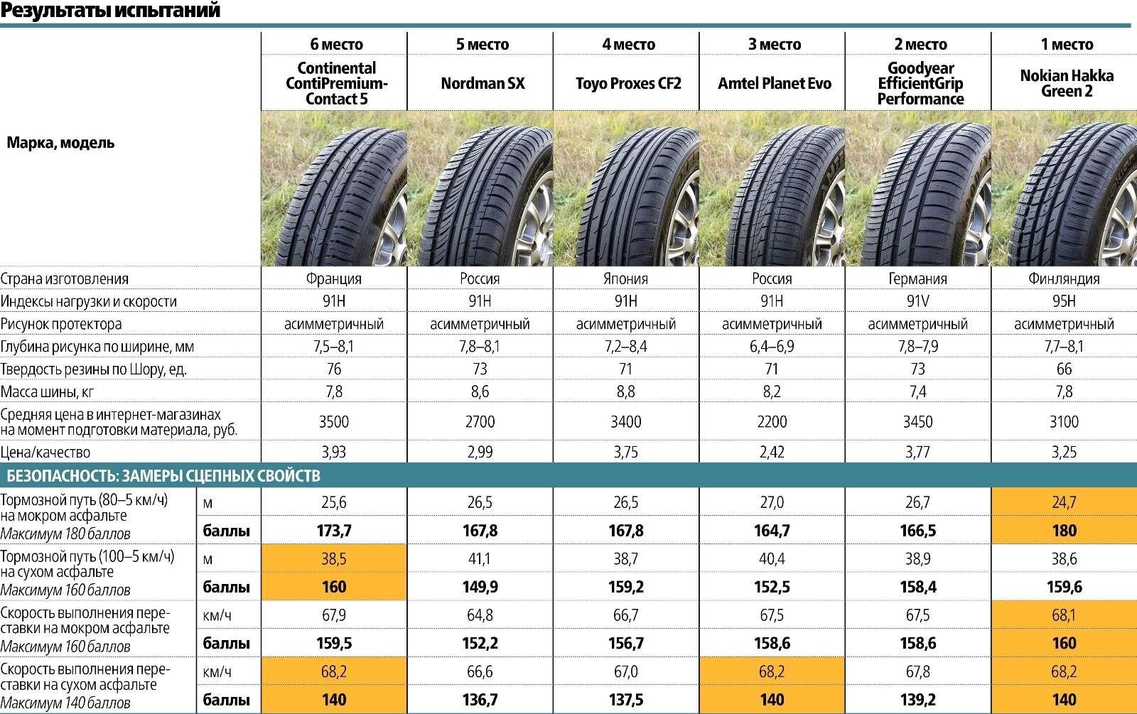 Сравнительный тест летних шин 195/65R15: добрая дюжина— фото 569501