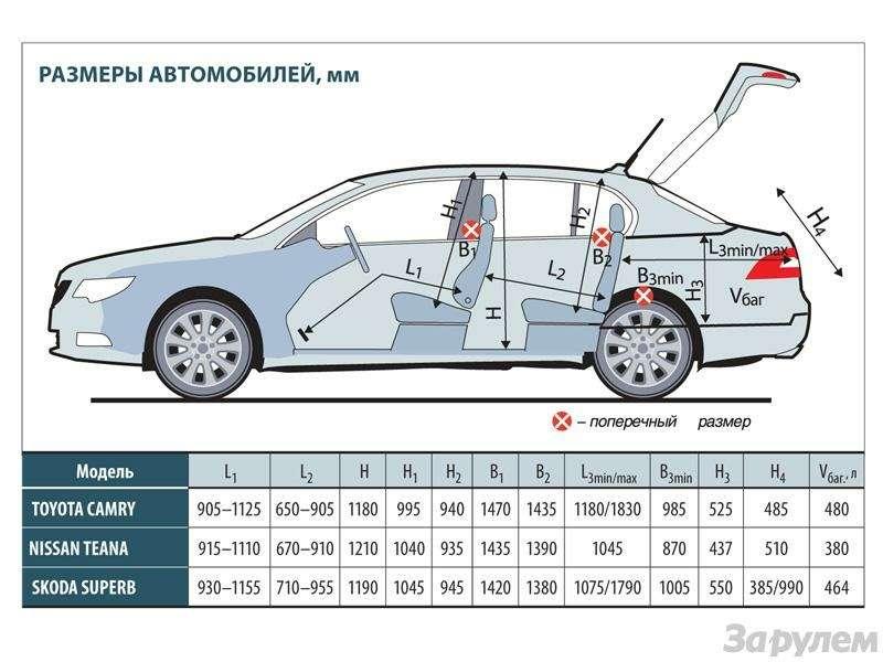 Тест Toyota Camry, Nissan Teana, Skoda Superb: Чудеса геополитики— фото 89485