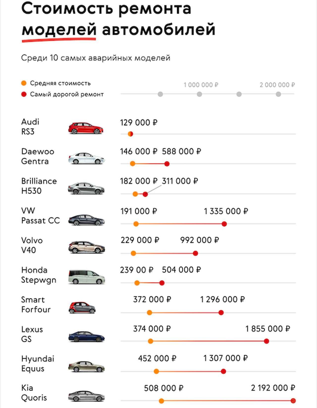 Какие машины попадают вДТП чаще других— фото 1224424