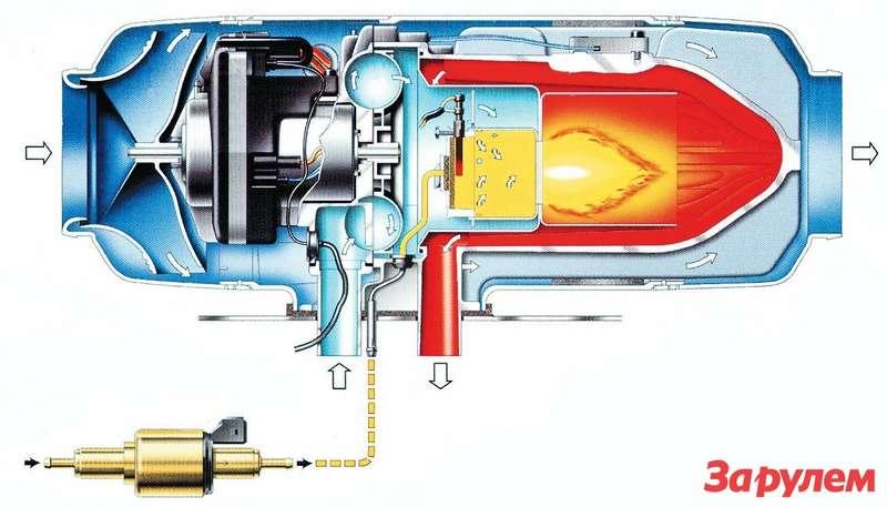 Схема отопителя Webasto. Поток воздуха отвентилятора отделен отпродуктов горения теплообменником— выхлоп изолирован герметично