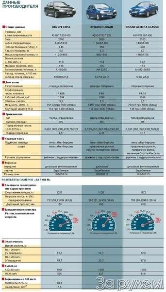 Тест Kia Spectra, Renault Logan, Nissan Almera Classic. Отбатонов доседанов— фото 66410