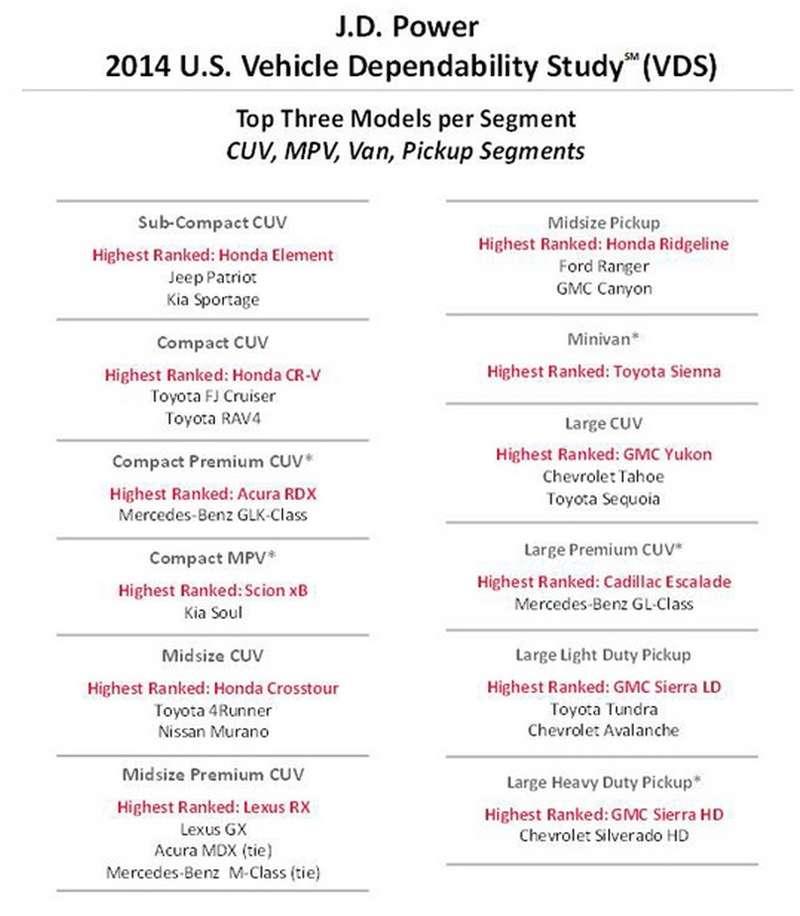 В США назвали самые надежные автомобили