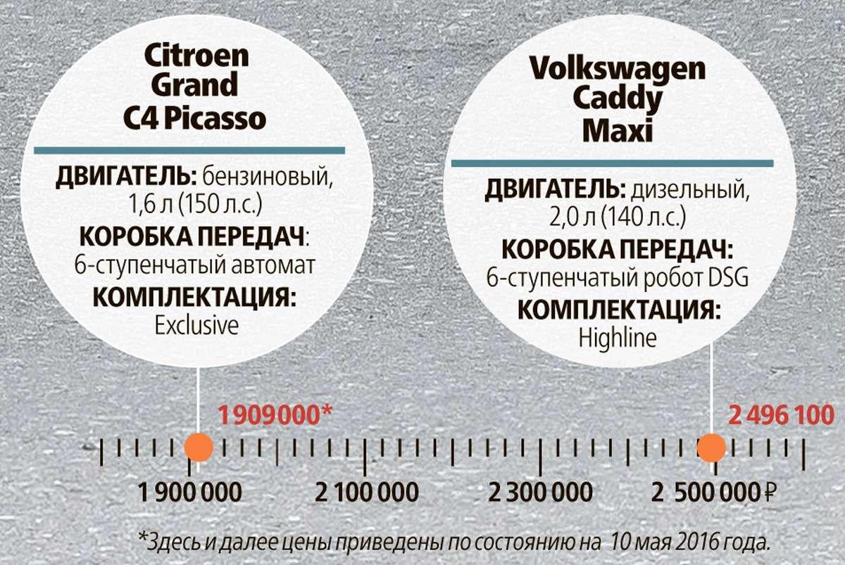 Изящество или практичность? Citroen Grand C4Picasso против VWCaddy Maxi— фото 599158